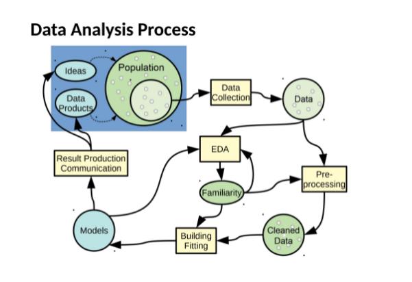 data-analysis代写 – R语言代写 –  Linear Model代写 – STA302H1S