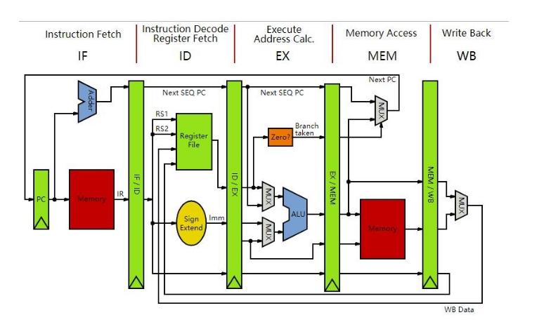 cs代写价格 – 流水线MIPS处理器的设计代写 – MIPS 处理器